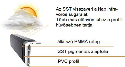SST_1